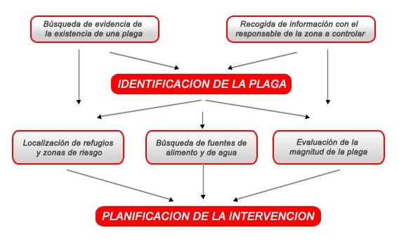 Diagrama del Manejo Integral de Plagas